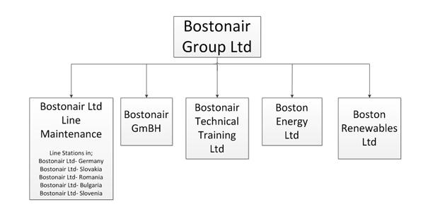 Company Tree